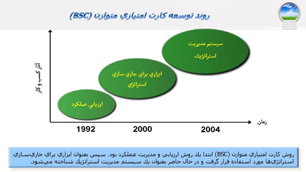 کاربردBSC (معيار جامع) جهت سنجش عملكرد و تدوین استراتژی