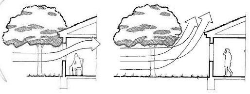 کوران طبیعی هوا در ساختمان