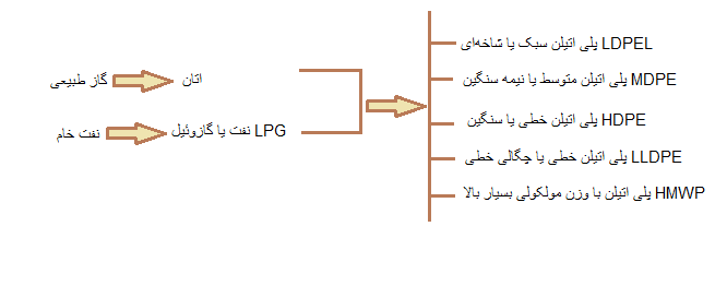 فرآیند تولید پلیاتیلن