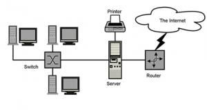 اجزای تشکیل دهنده شبکه