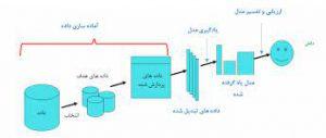 مراحل اصلی داده کاوی